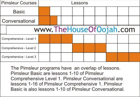 Pimsleur Overlap programs